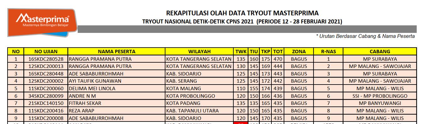 Tabel 10 besar Tryout Detik-Detik CPNS 2021